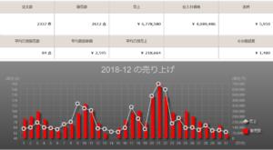 マカド 日別・月別の売上グラフ
